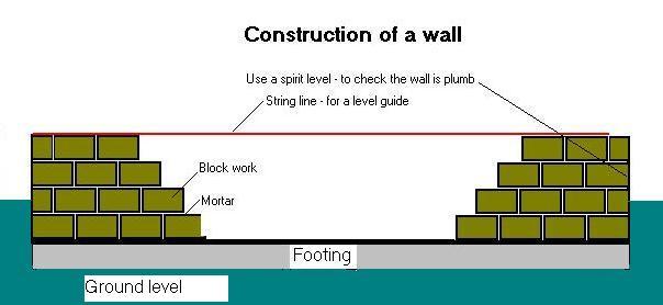 building a wall. Black Bedroom Furniture Sets. Home Design Ideas